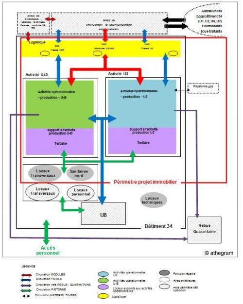schéma directeur d'athegram pour les bâtiments d'activités moteurs à orly