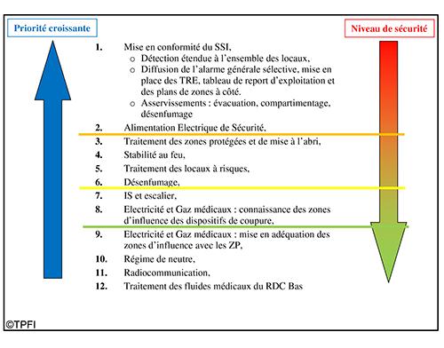 schéma de la commission de sécurité pour le centre hospitalier de montauban