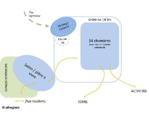 schéma directeur athegram pour la MAS de l'ASEI
